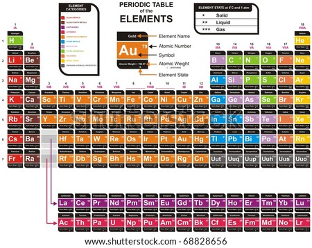 Colorful complete periodic table chemical elements stock colorful complete periodic table of the chemical elements including element name atomic number urtaz
