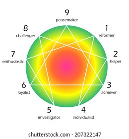 Colorful enneagram of personality diagram in white background