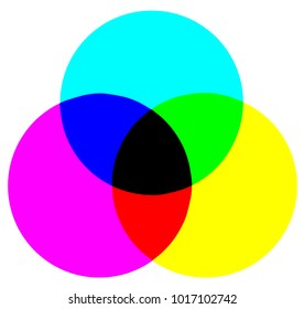 The colors of the CYMK color model over a white background