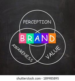 Company Brand Improving Awareness and Perception of Value