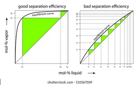 comparison of vapor liquid equilibrium curves with good and bad separation efficiency