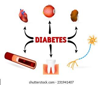 blodprov diabetes mellitus
