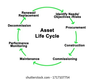 Components of Asset Life Cycle