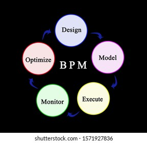 Components of building process modelling