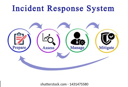 Components of Incident Response System