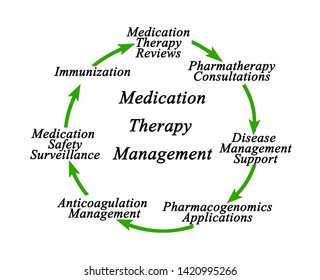 Components of Medication Therapy Management
