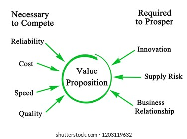 Components of Value Proposition