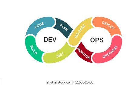 Concept of DevOps. The software engineering culture and practice of software development and software operation.
