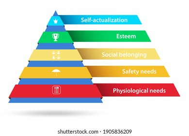 Concept of Maslow hierarchy of needs