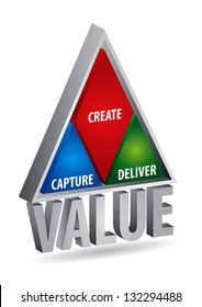 The concept of value creation, abstract illustration with text
