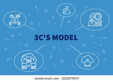 Conceptual business illustration with the words 3c's model