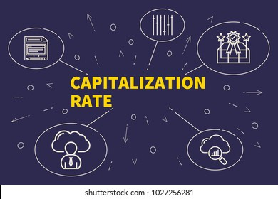 Conceptual business illustration with the words capitalization rate