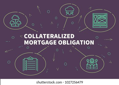 Conceptual business illustration with the words collateralized mortgage obligation