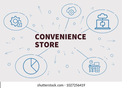 Conceptual business illustration with the words convenience store