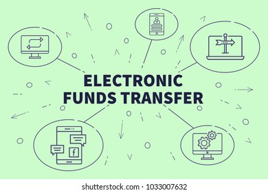 Conceptual business illustration with the words electronic funds transfer