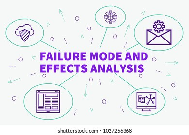 Conceptual business illustration with the words failure mode and effects analysis