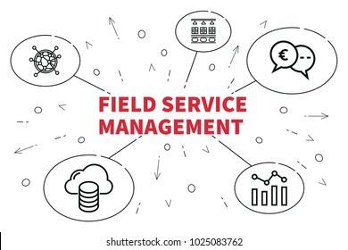 Conceptual business illustration with the words field service management