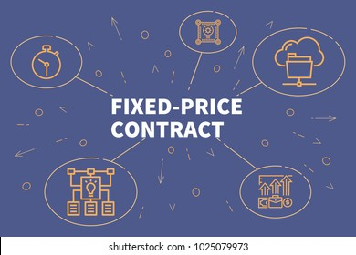 Conceptual business illustration with the words fixed-price contract