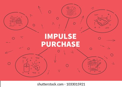 Conceptual business illustration with the words impulse purchase