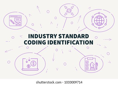 Industry Standard Coding Identification