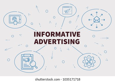 Conceptual business illustration with the words informative advertising