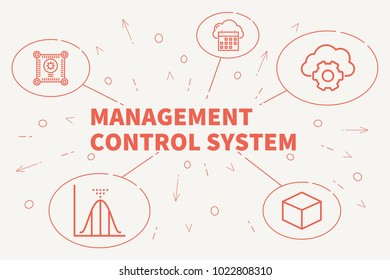 Conceptual business illustration with the words management control system