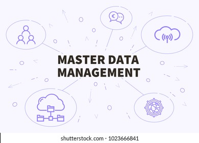 Conceptual business illustration with the words master data management