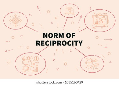 Conceptual business illustration with the words norm of reciprocity
