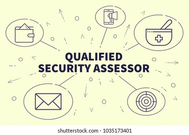Conceptual business illustration with the words qualified security assessor