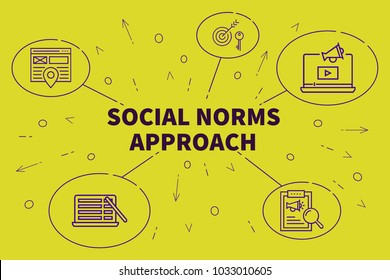 Conceptual business illustration with the words social norms approach