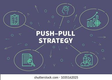 Conceptual business illustration with the words pushâ??pull strategy