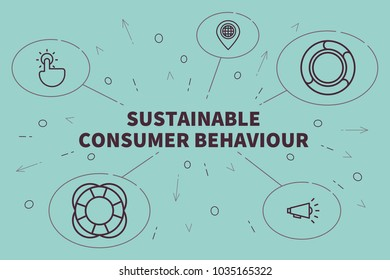 Conceptual business illustration with the words sustainable consumer behaviour