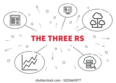 Conceptual business illustration with the words the three rs