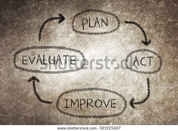 Conceptual diagram written on black chalkboard blackboard - Plan, act, evaluate and improve