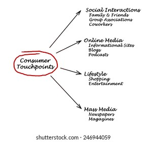 Consumer Touchpoints