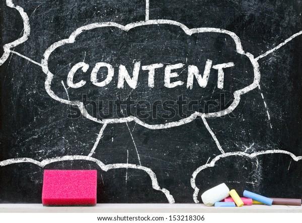 Content Concept on blackboard
