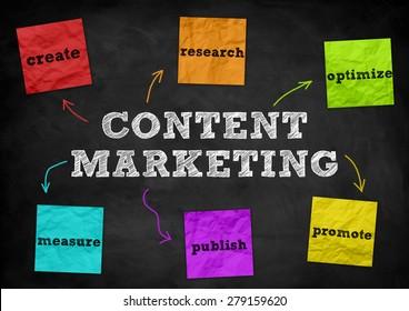 Content Marketing - blackboard concept