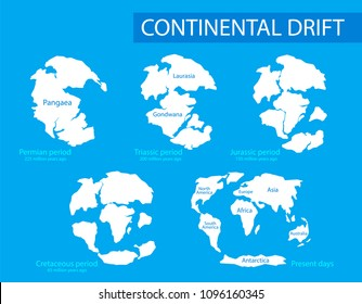 Continental drift. Illustration of  mainlands on the planet Earth in different periods from 250 MYA to Present  in flat style. Pangaea, Laurasia, Gondwana, modern continents.