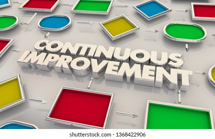 Continuous Improvement CI Process Map Words 3d Illustration