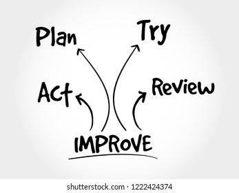 Continuous improvement process, strategy mind map, business concept