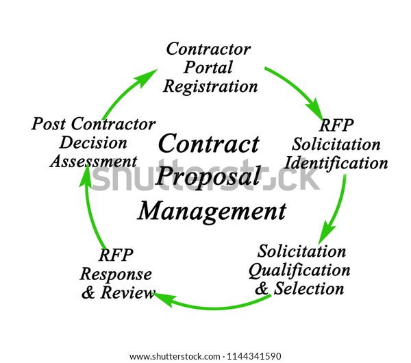 Contract Proposal Management Process Stock Illustration 1144341590