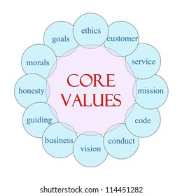 Core Values concept circular diagram in pink and blue with great terms such as ethics, mission, code, conduct, morals and more.