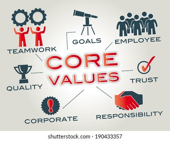 Core values are the fundamental beliefs of a person or organization. Graphic with keywords and icons