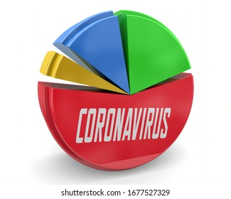 Coronavirus Statistics Pie Chart Data COVID-19 Outbreak Pandemic 3d Illustration