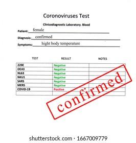 Coronoviruses test. Seven coronaviruses that attack humanity are known
