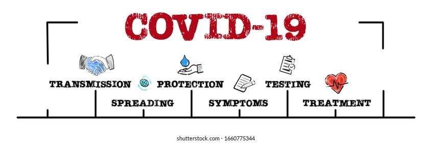 COVID-19。感染、拡散、シンプトム、治療、およびリスクのコンセプト。キーワードとアイコンを含むグラフ。水平のウェブバナー