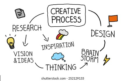 Creative Process Design Thinking Concept