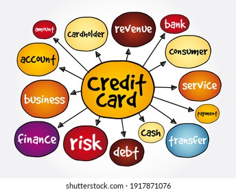 Credit card mind map, business concept for presentations and reports