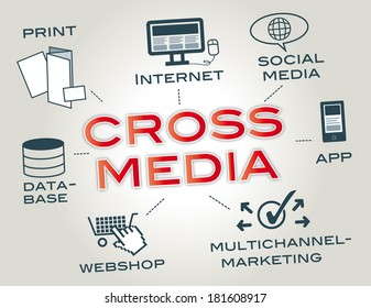 Cross Media is a media property, service, story or experience distributed across media platforms using a variety of media forms
