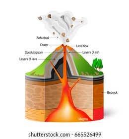 volcano diagram images stock  vectors shutterstock